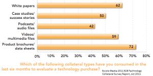 consommation du contenu en 2011