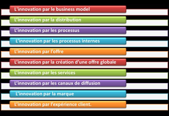 les 10 classes d'innovation