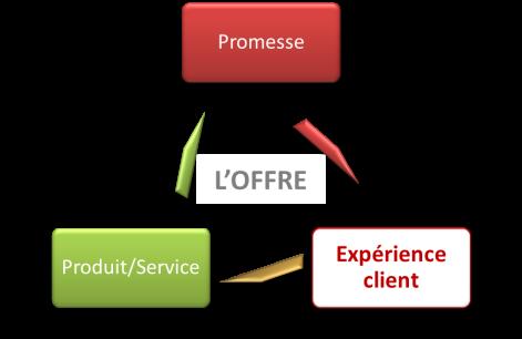 Offre=produit+promesse+experienceclient