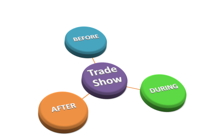 tradeshow : before - during- after