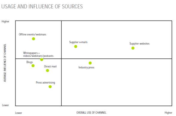 influence des sources d'information