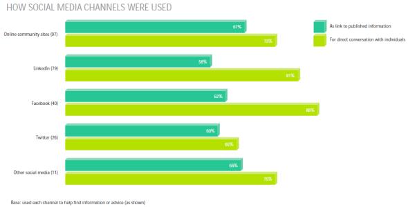 Usage des médias sociaux par les acheteurs B2B