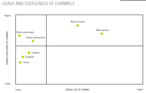 usages et utilité des canaux selon les acheteurs B2B