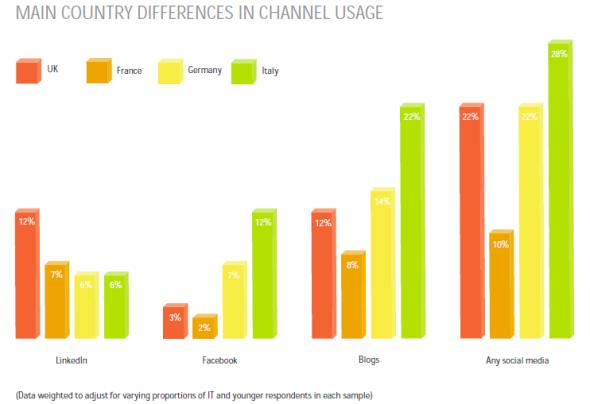 Usage des Médias Sociaux Selon les Pays