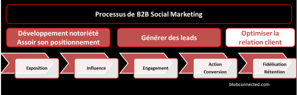 B2B-socialMedia-CustomerSupport