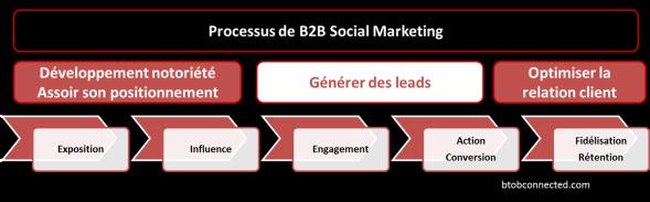 B2B-socialMedia-LeadGen