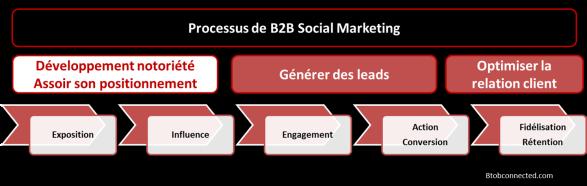 B2B-socialMedia-NotoriétéPositionnement
