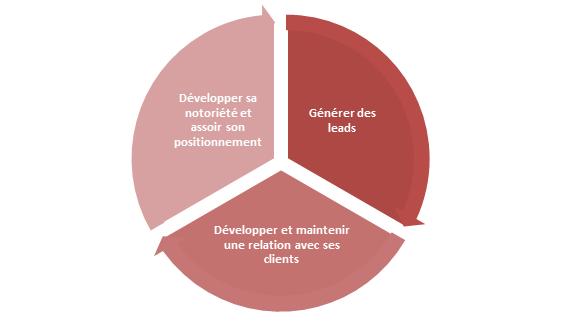 enjeuxstrategiquesMediasSociauxB2B