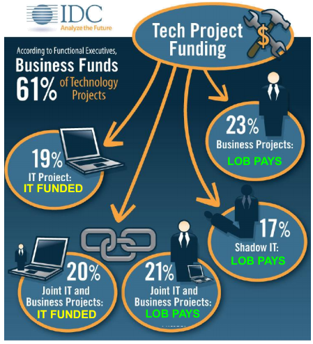 Source: IDC Business Technology Study, May 2013 n=1,227 Technology Buyers in the Business